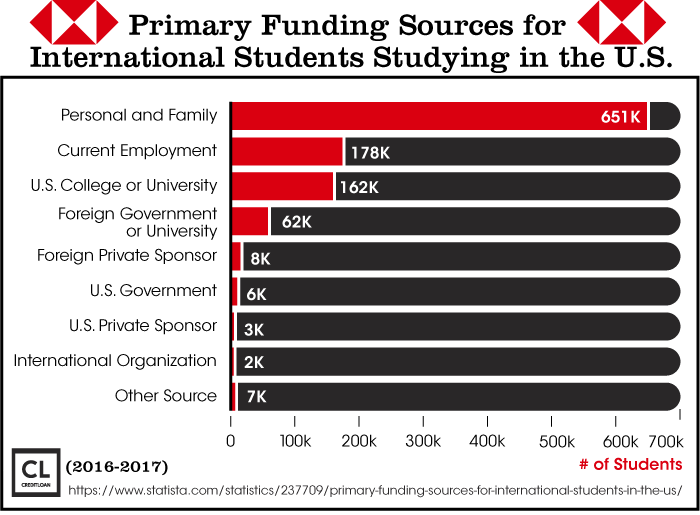 Primary Funding Sources For International Students Studying In The U.S.
