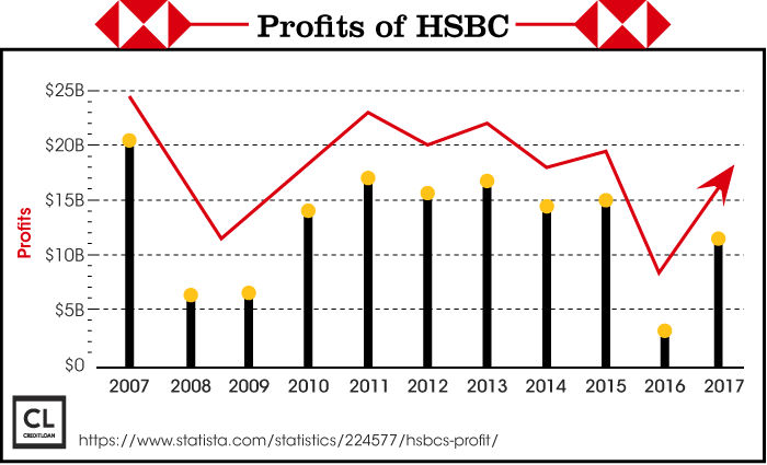 Profits of HSBC from 2007-2017