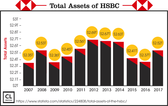 Total Assets of HSBC from 2007-2017