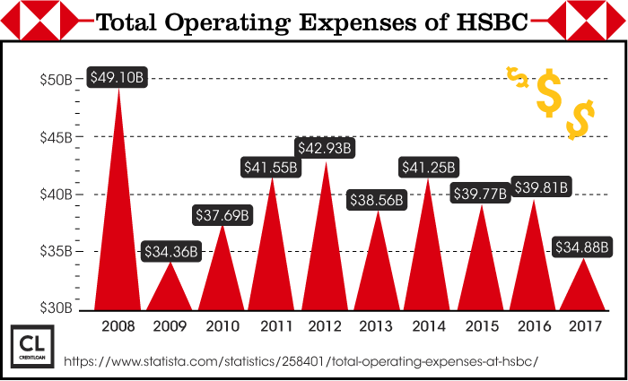 Total Operating Expenses of HSBC from 2008-2017