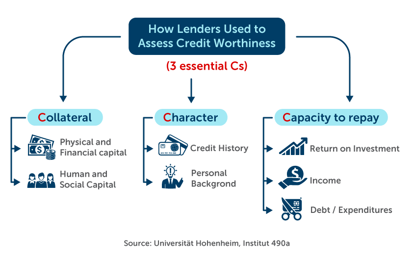 How lenders used to assess credit worthiness