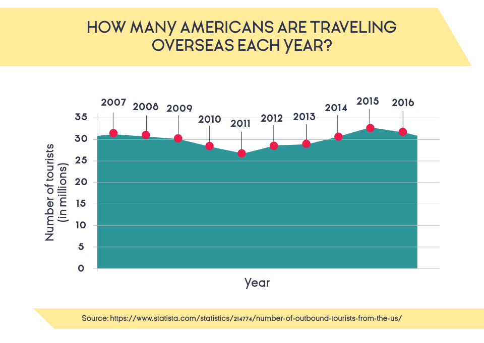 How Many Americans Are Traveling Overseas Each Year?