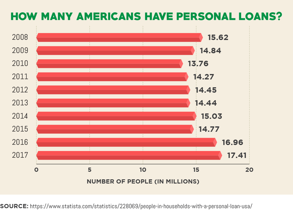 How Many Americans Have Personal Loans?