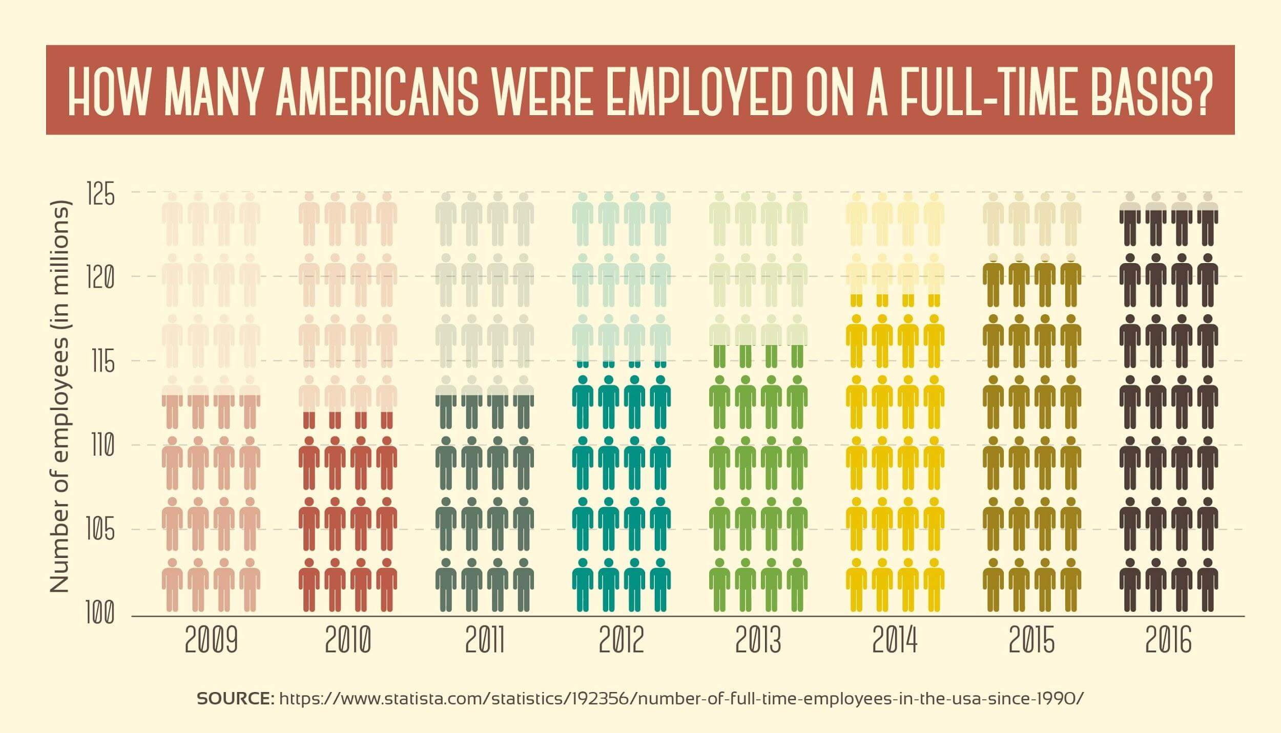 How Many Americans Were Employed on a Full-Time Basis?