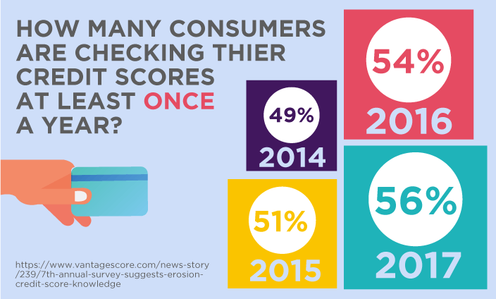 How many consumers are checking their credit score at least once a month?
