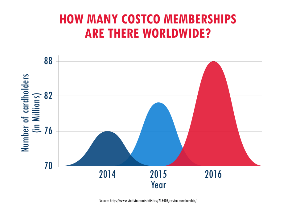 How Many Costco Membership Are There Worldwide?