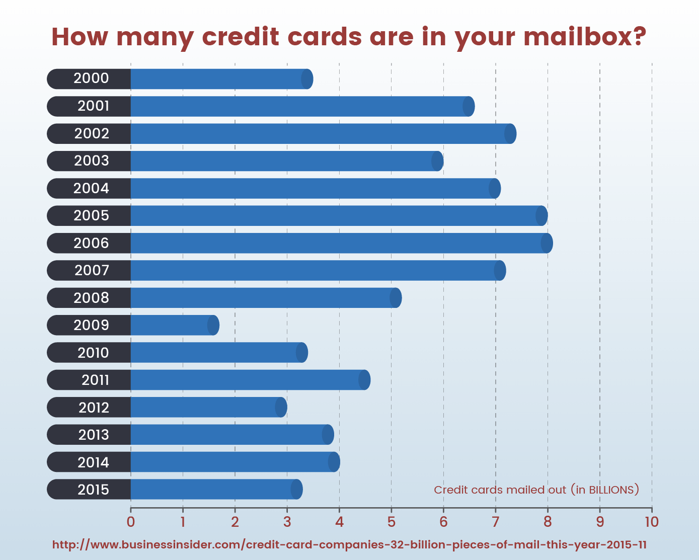 How many credit cards are in your mailbox?