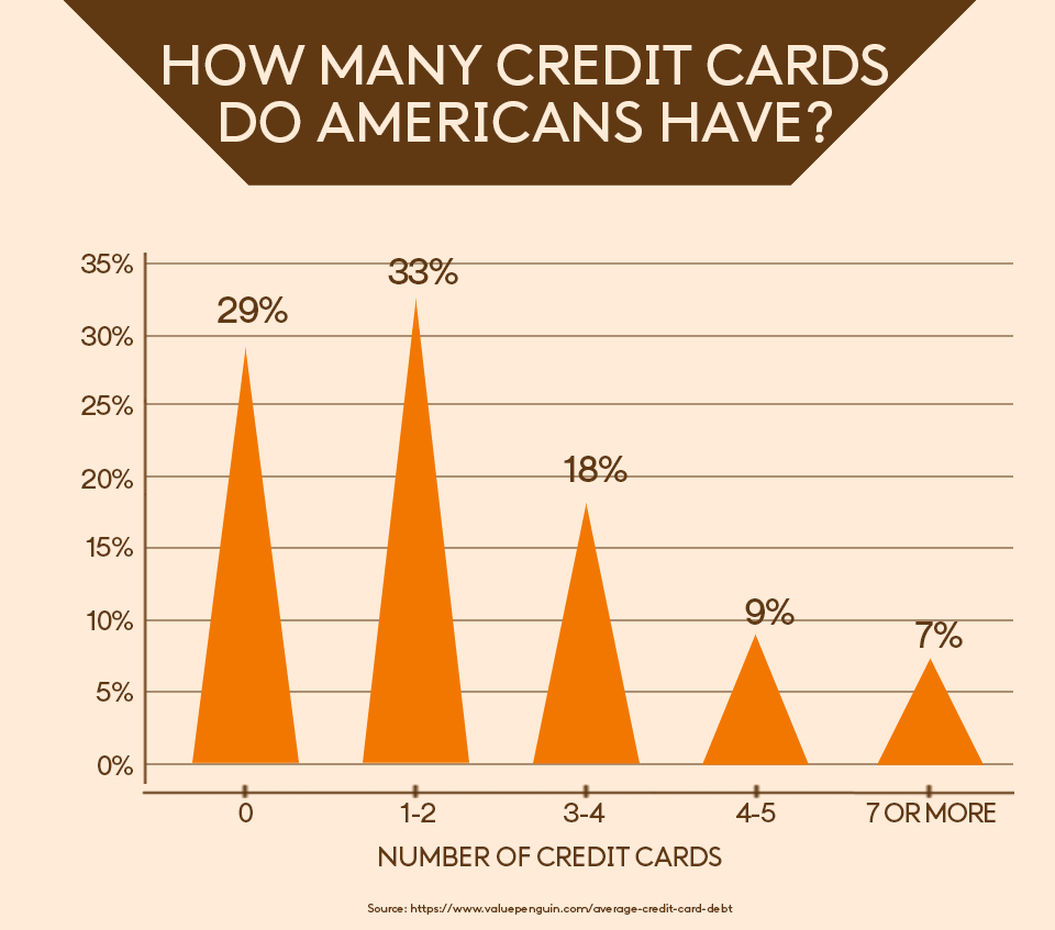 How many credit cards do americans have