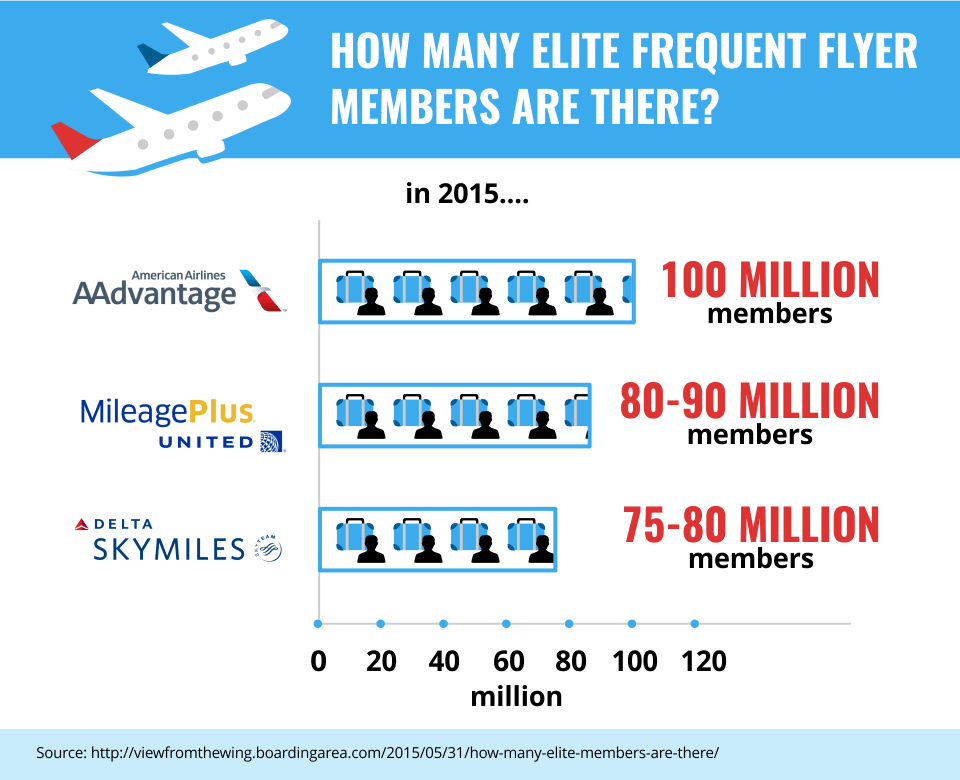 How Many Elite Frequent Flyer Members Are There?