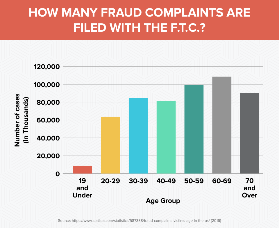 How Many Fraud Complaints Are Filed With The F.T.C.?