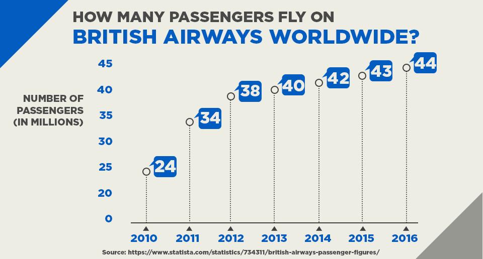 How Many Passengers Fly On British Airways Worldwide?