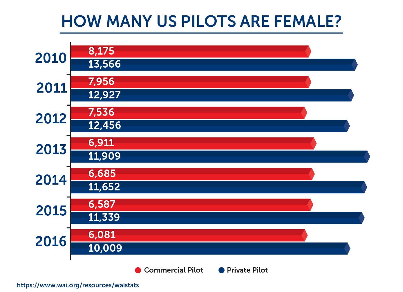 how many pilots are female