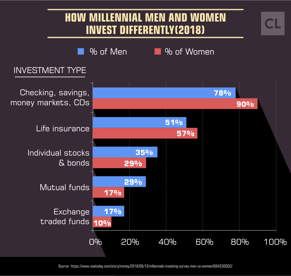 How Millennial Men and Women Invest Differently