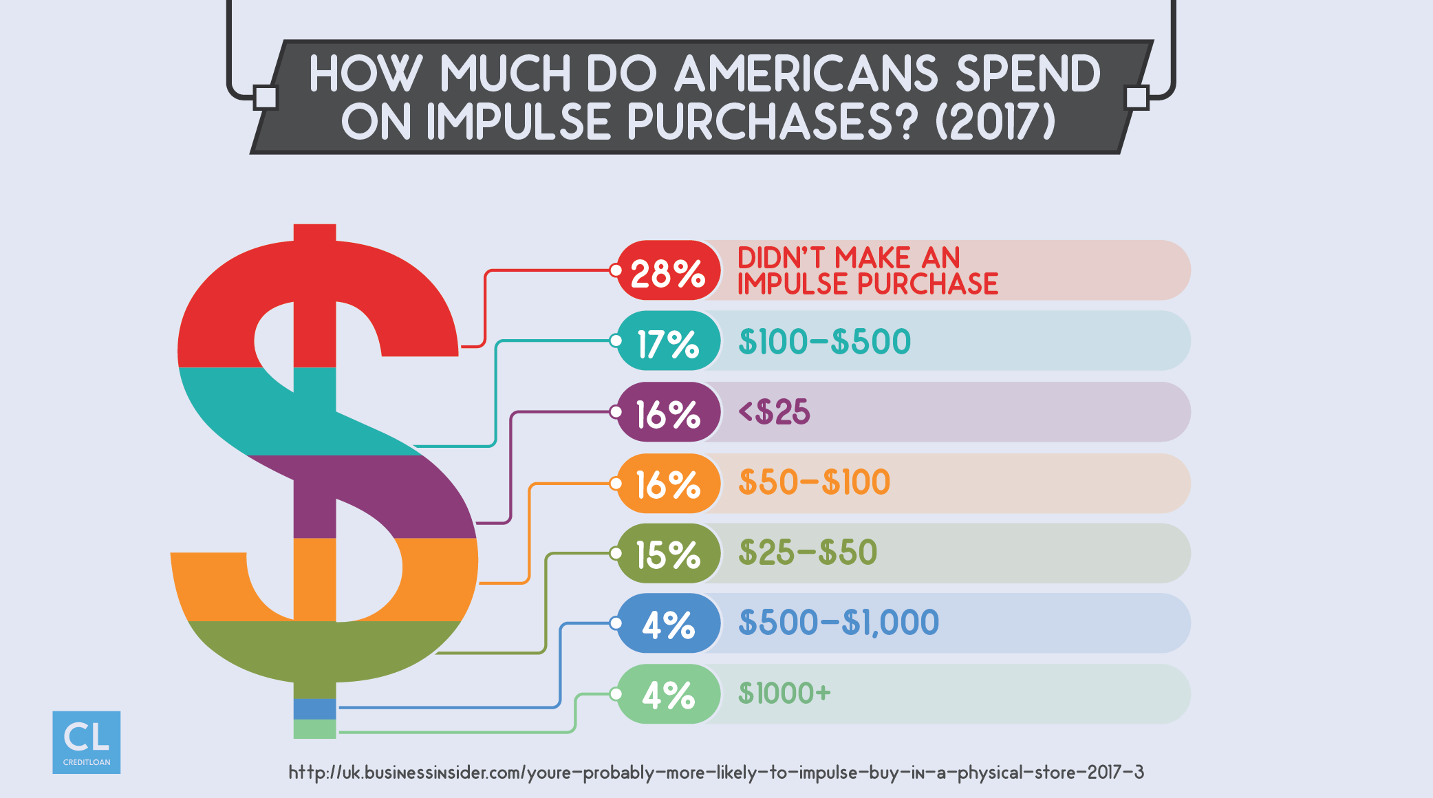 How Much Do Americans Spend On Impulse Purchases?
