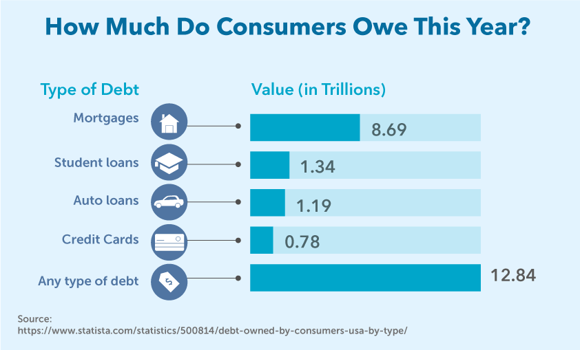How Much Do Consumers Owe This Year?