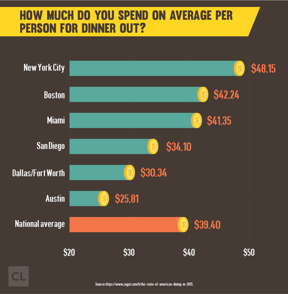 How much do you spend on average per person for dinner out?