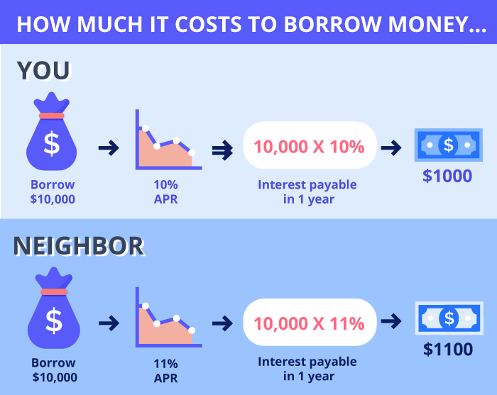 How much it costs to borrow money
