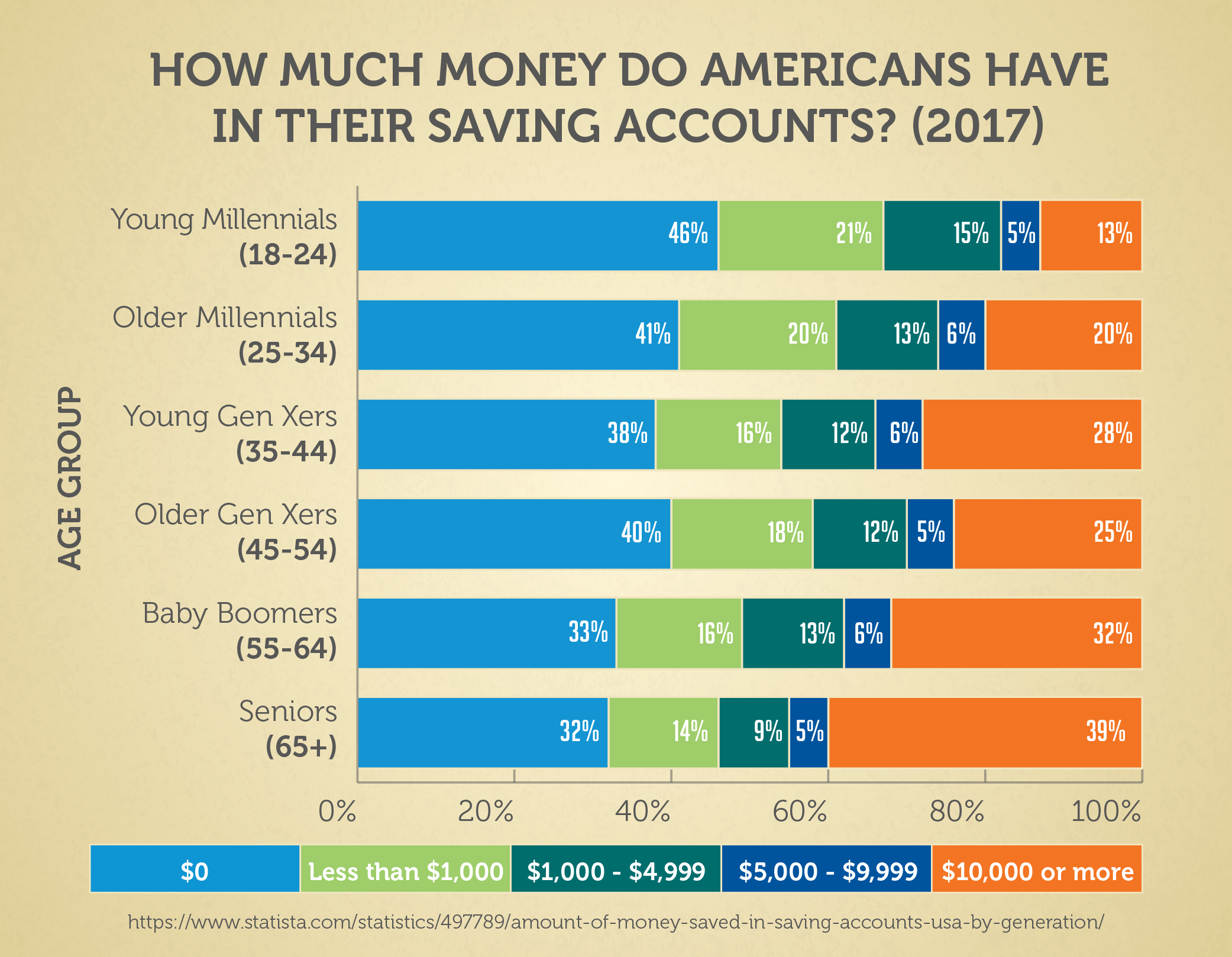 How Much Money Do Americans Have In Their Saving Accounts? (2017)