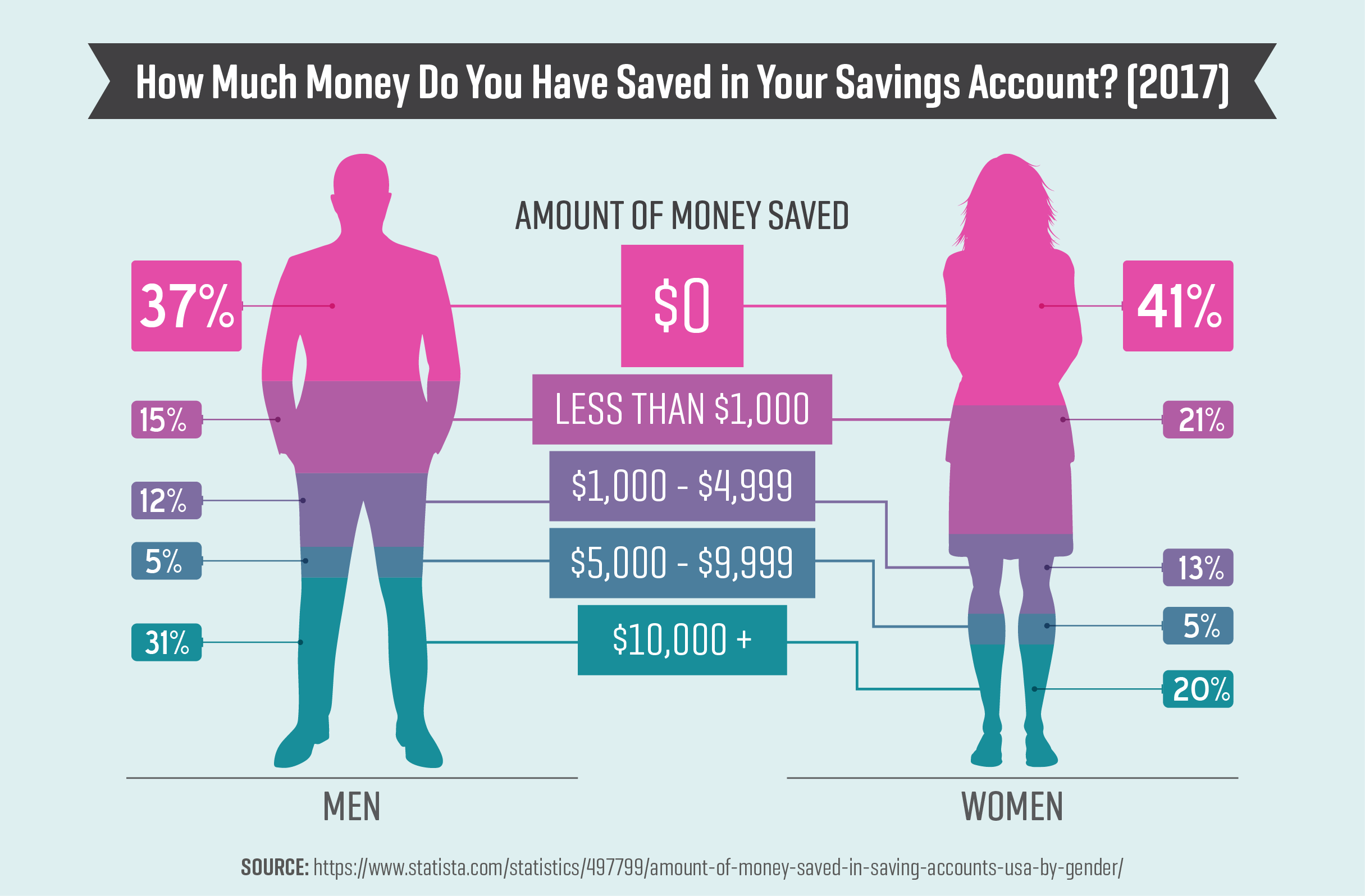 How Much Money Do You Have Saved in Your Savings Account? (2017)