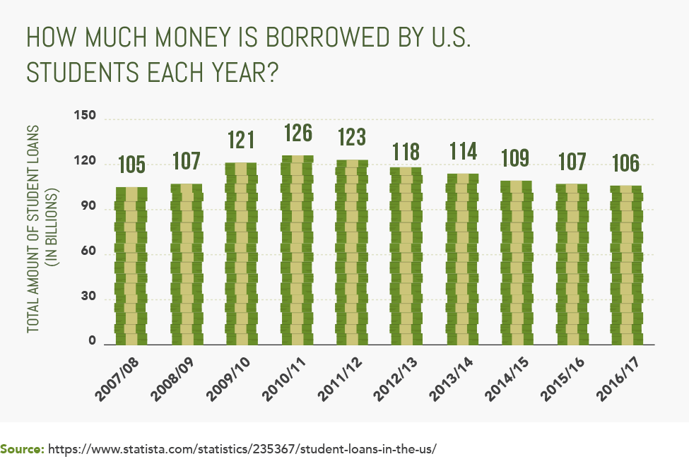 How Much Money is Borrowed by U.S. Students Each Year?