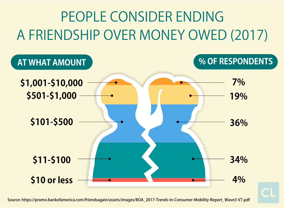 How much money would come between friends - personal loan statistics
