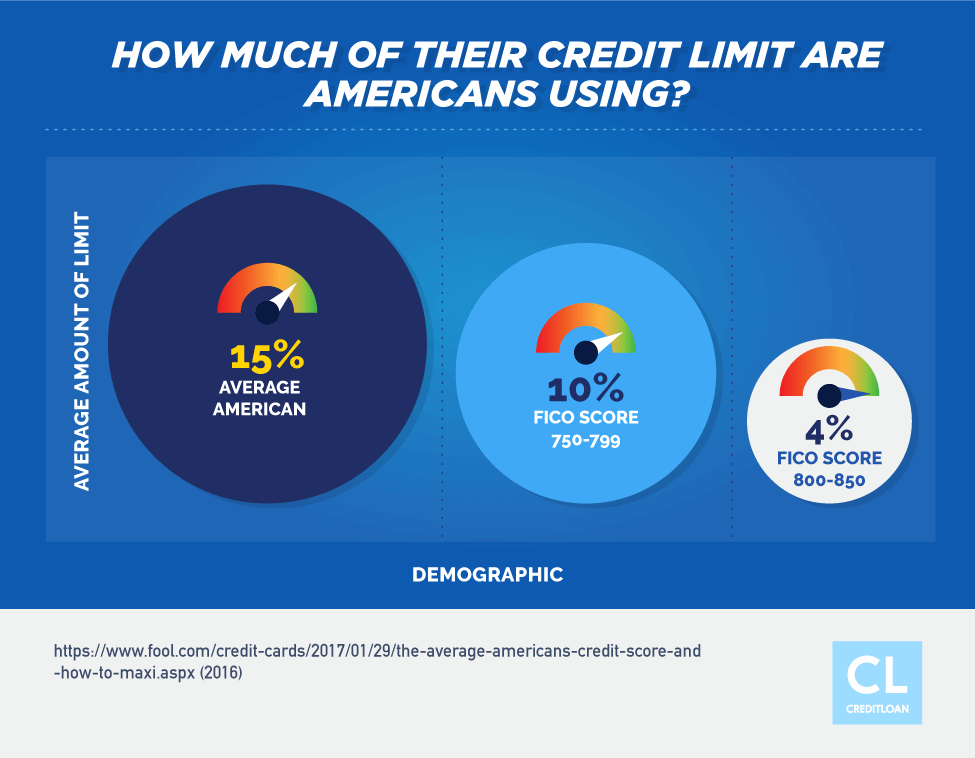 How Much of Their Credit Limit Are Americans Using?