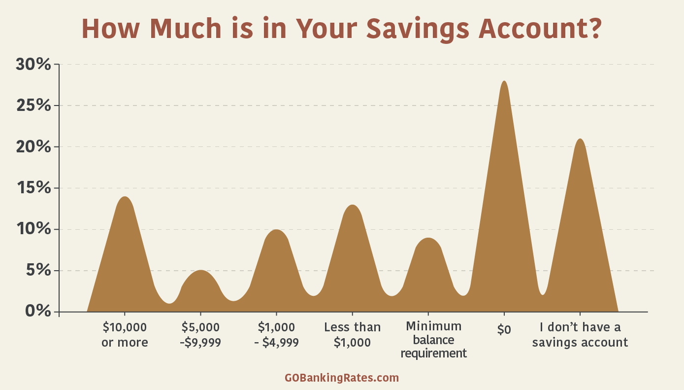 How much should you have in your savings account?