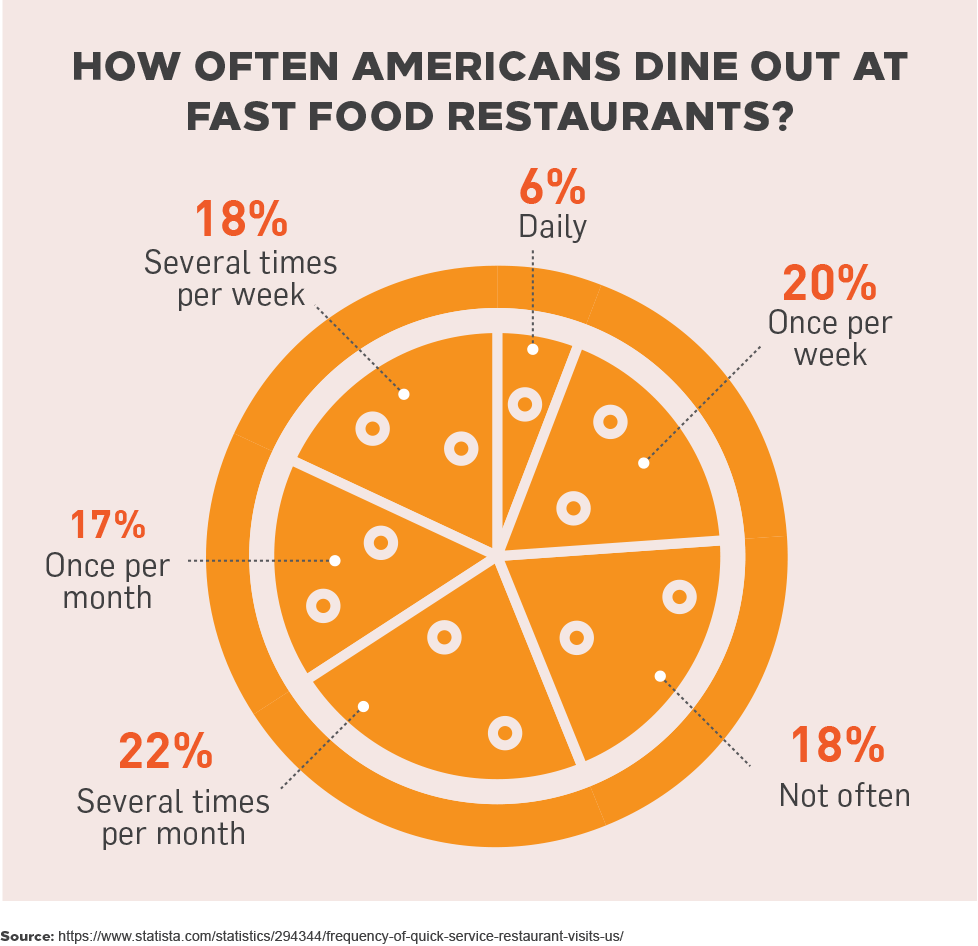 How Often Americans Dine Out at Fast Food Restaurants?