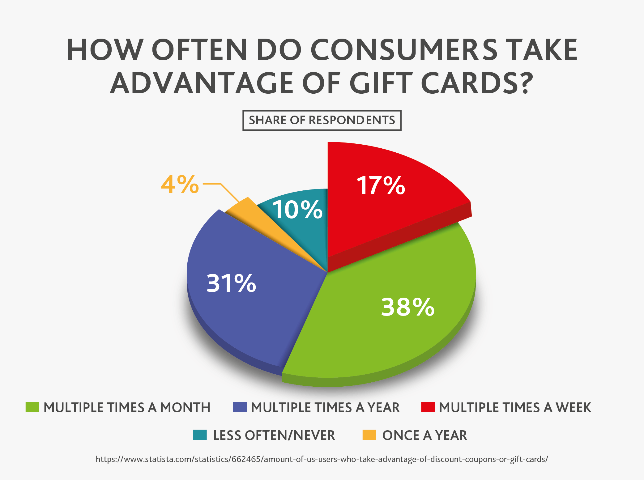 How Often Consumers Take Advantage of Gift Cards?