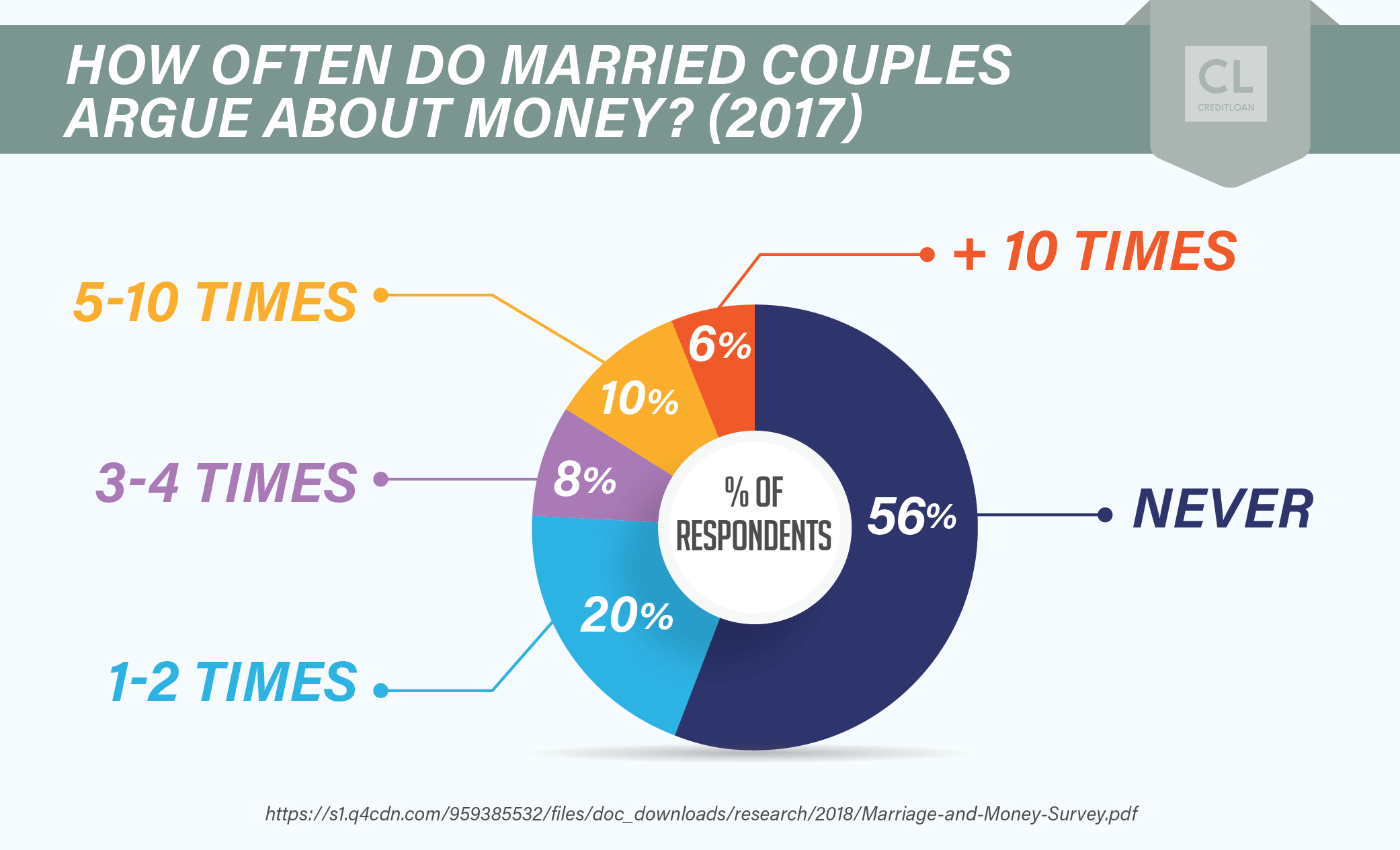How Often Did Married Couples Argue About Money in 2017?