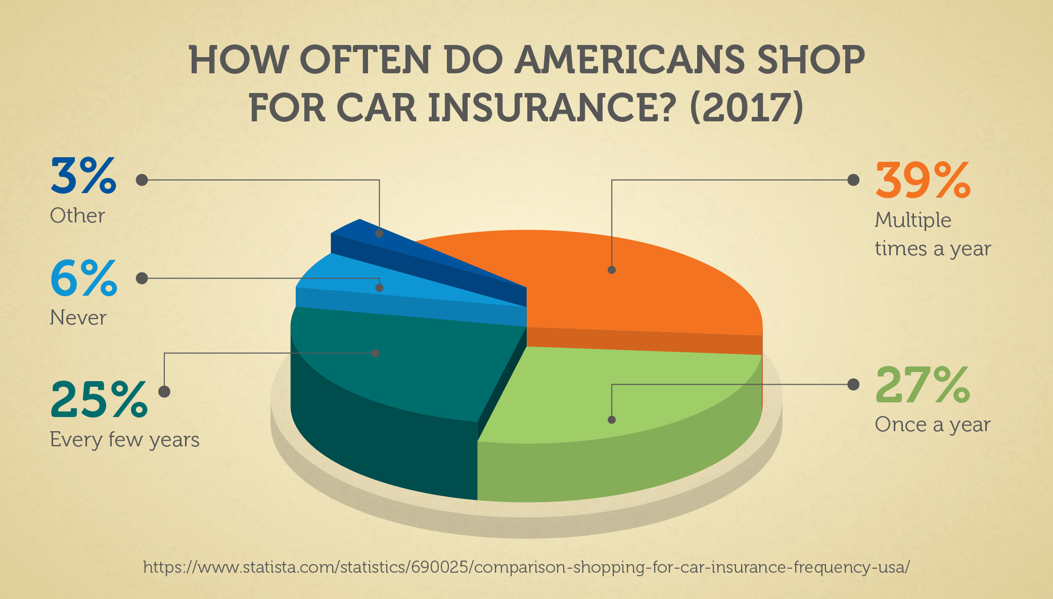 How Often Do Americans Shop for Car Insurance? (2017)