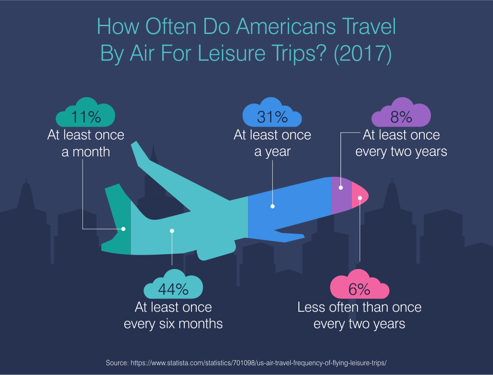 How Often Do Americans Travel By Air For Leisure Trips? (2017)