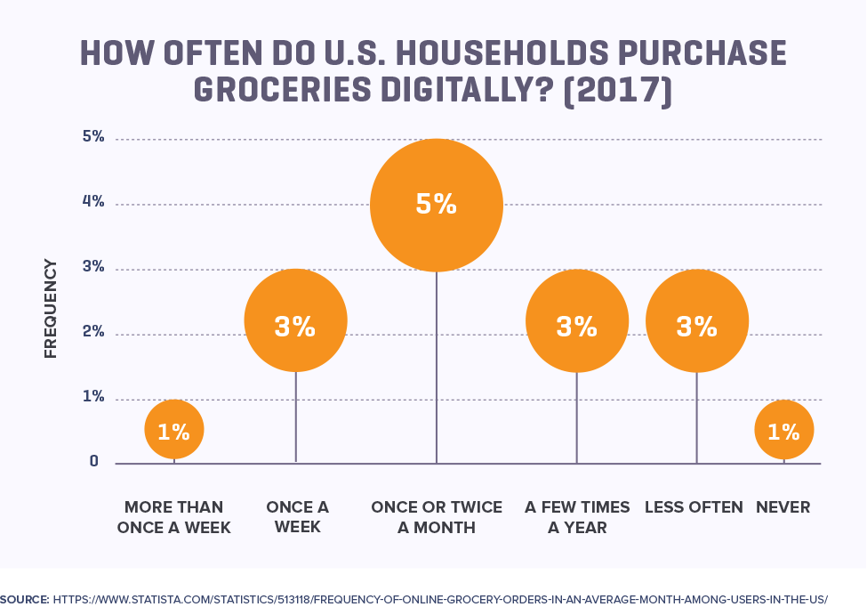 How Often Do U.S. Households Purchase Grocery Digitally? (2017)
