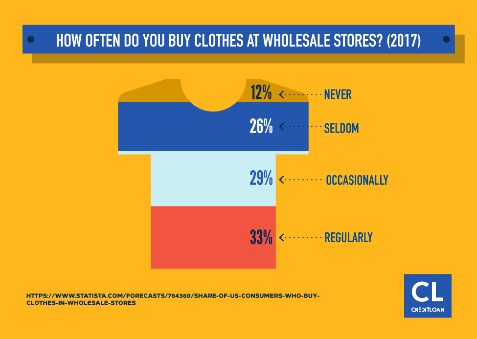 How Often Do You Buy Clothes At Wholesale Stores?