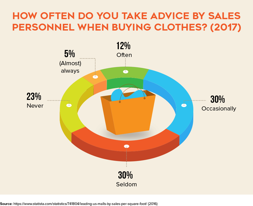 How Often Do You Take Advice By Sales Personnel When Buying Clothes?