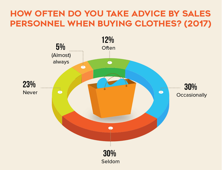 How often do you take advice by sales personnel when buying clothes? 2017