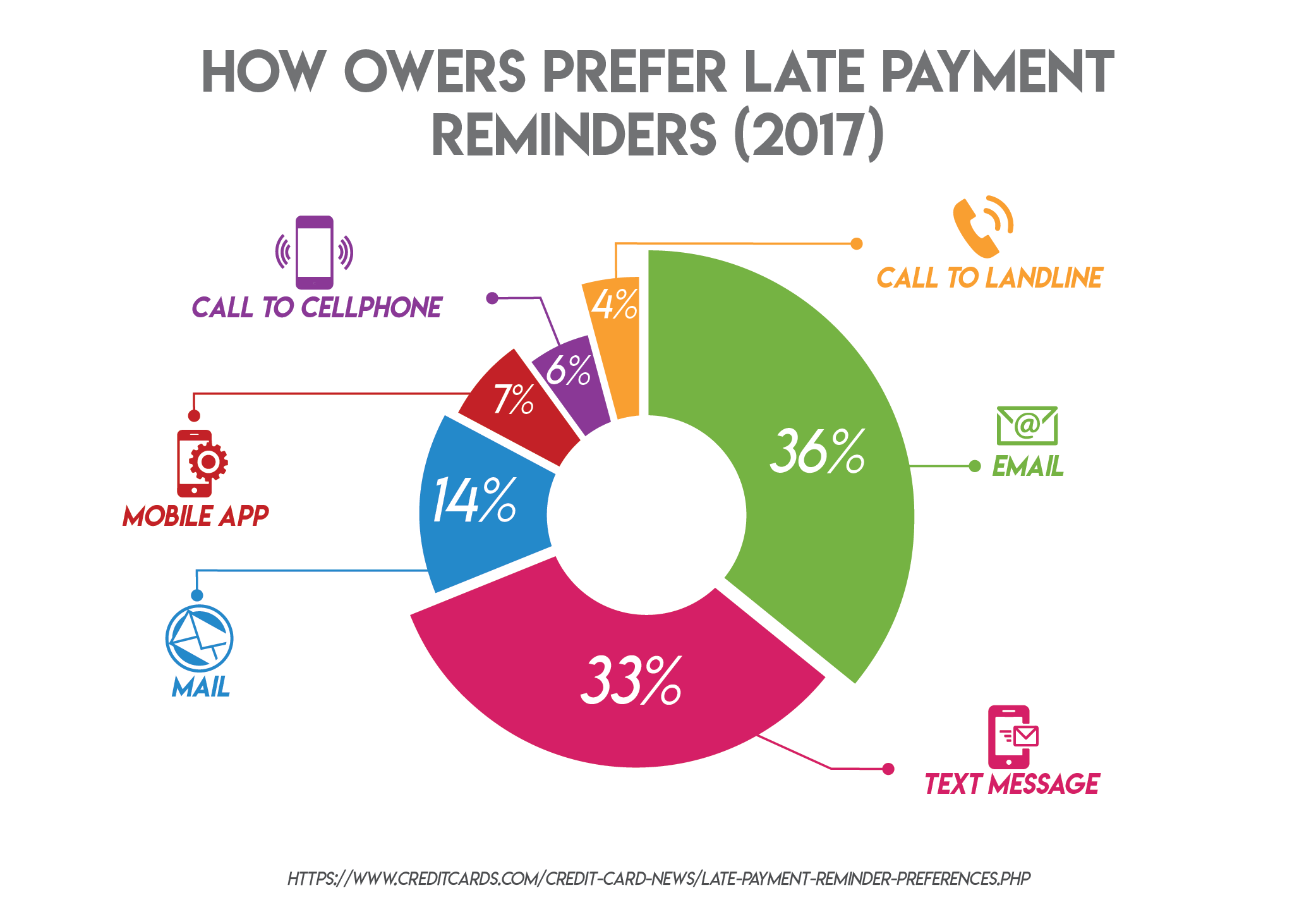 How Owers Prefer Late Payment Reminders (2017)