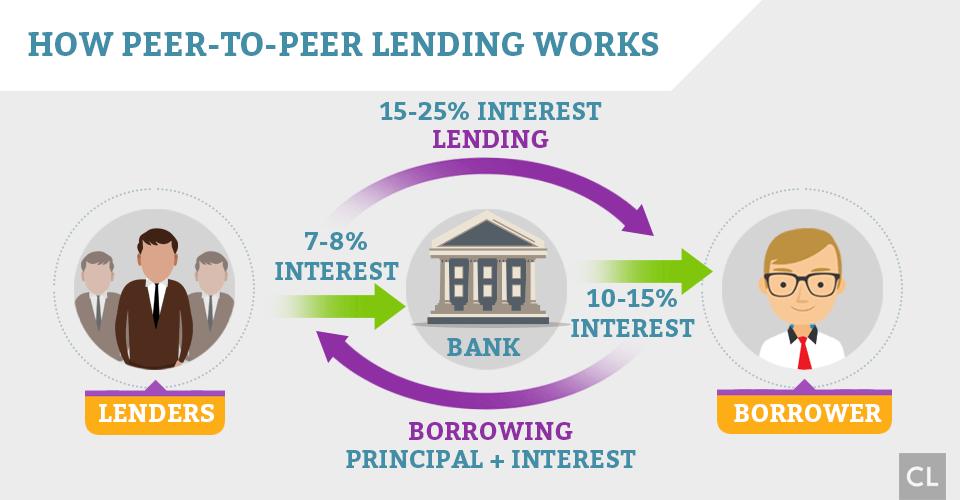 How Peer-to-Peer lending works