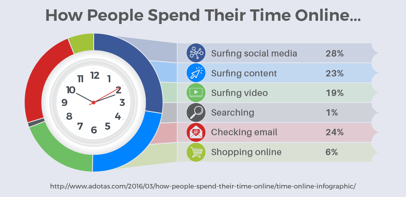 How People Spend Their Time Online