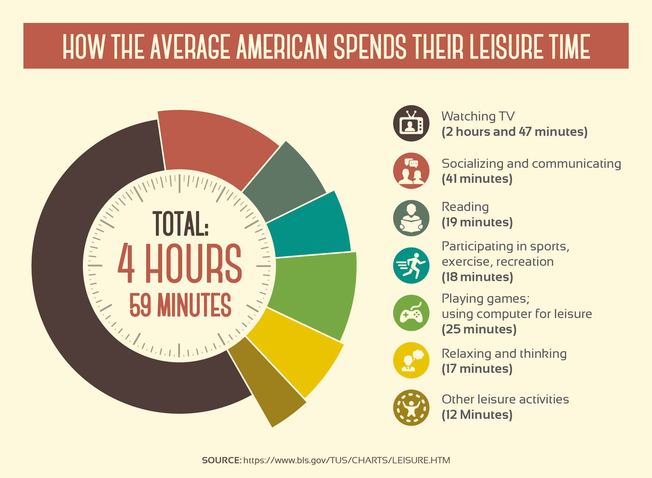 How the Average American Spends Their Leisure Time