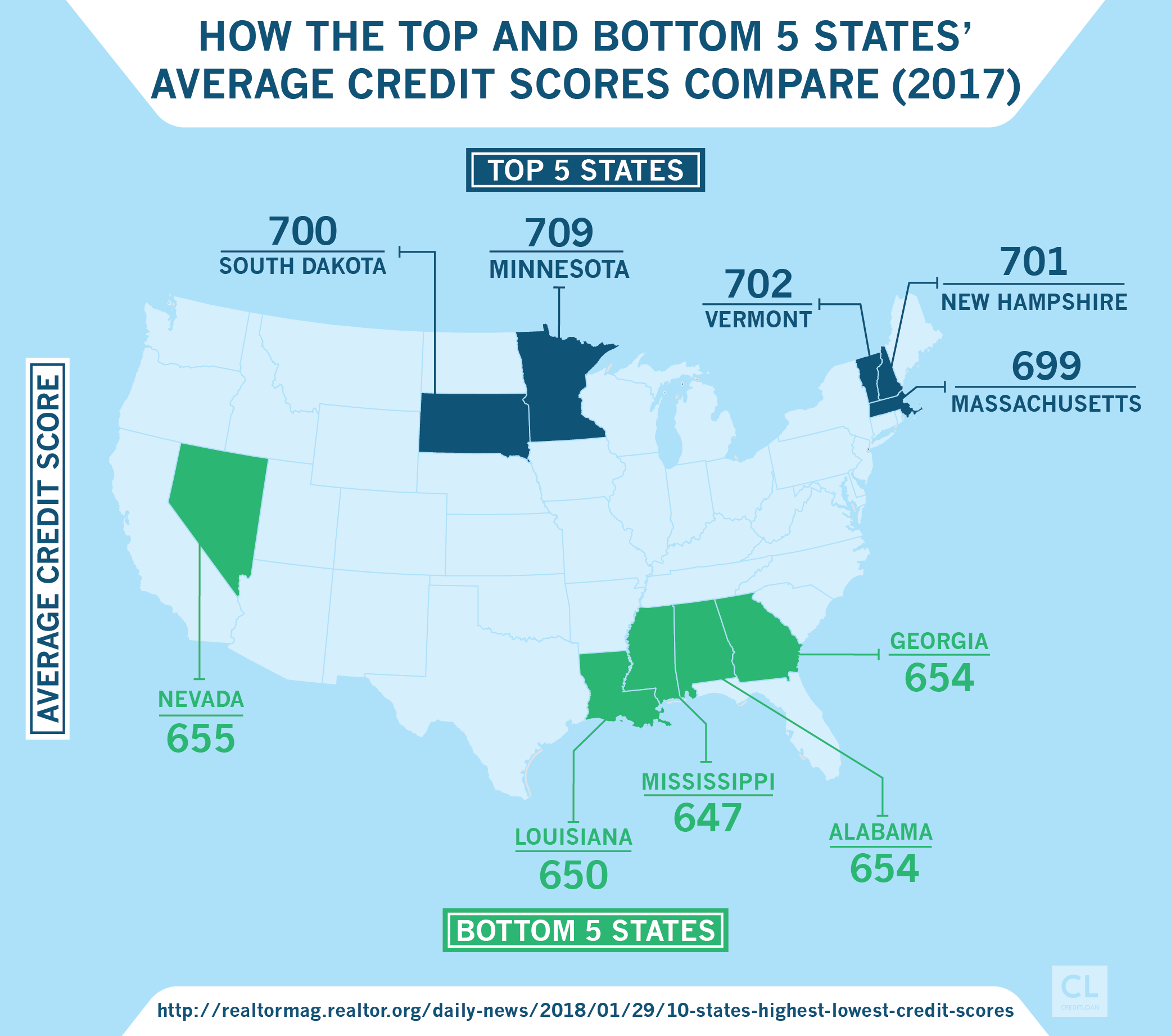 How the Top and Bottom 5 States' Average Credit Scores Compare