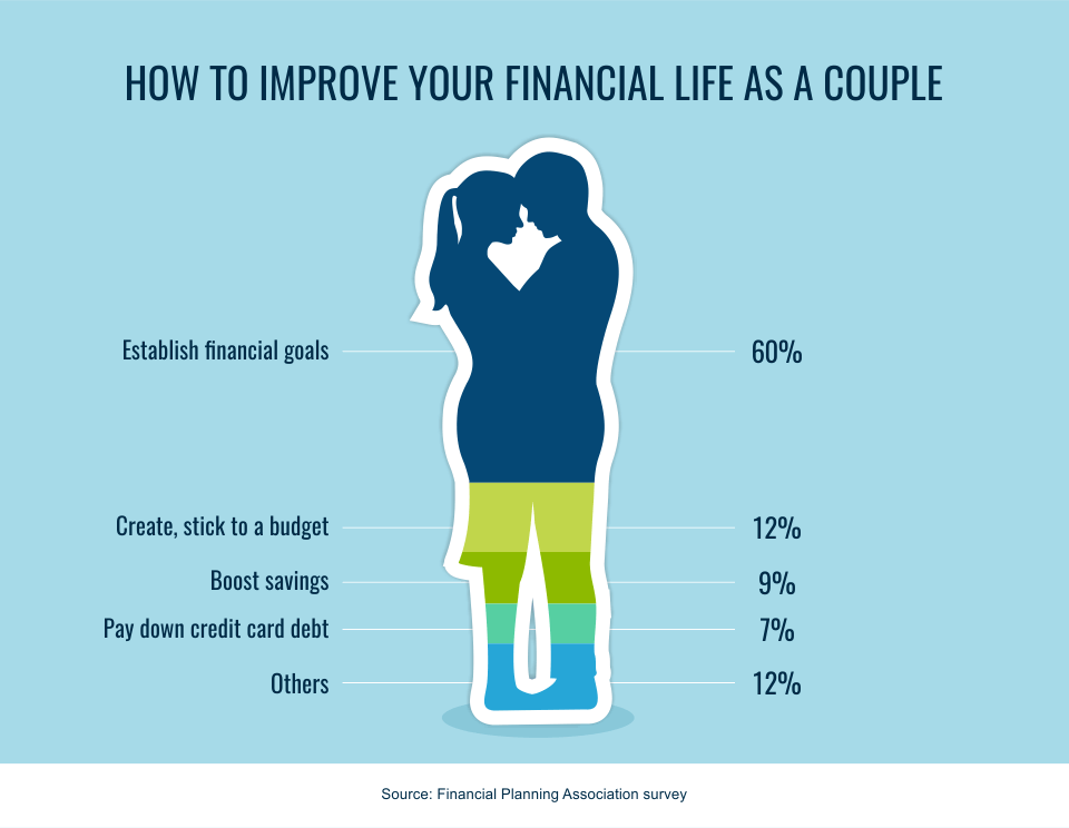 How to improve your financial life as a couple