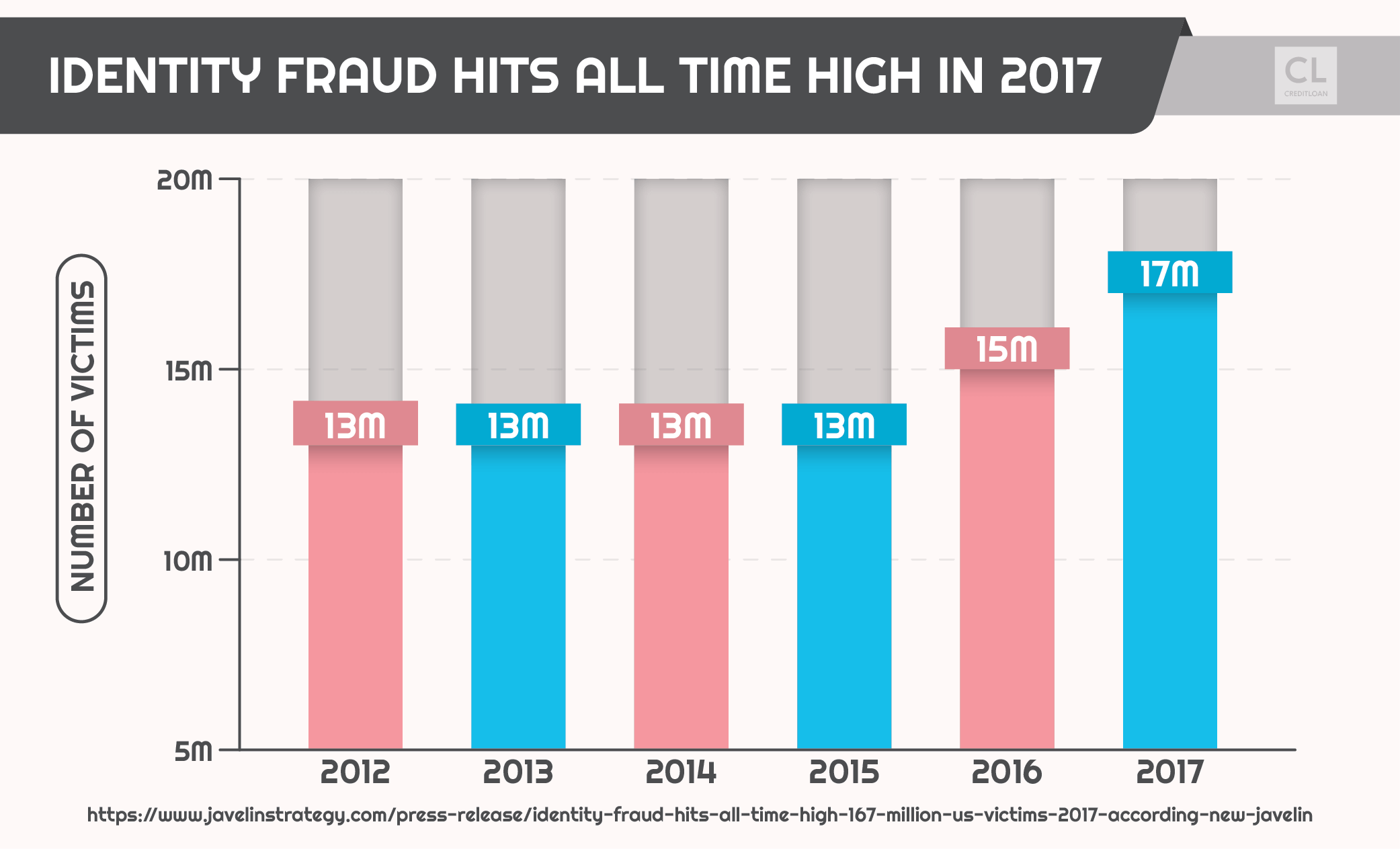 Identity Fraud Hits All Time High in 2017