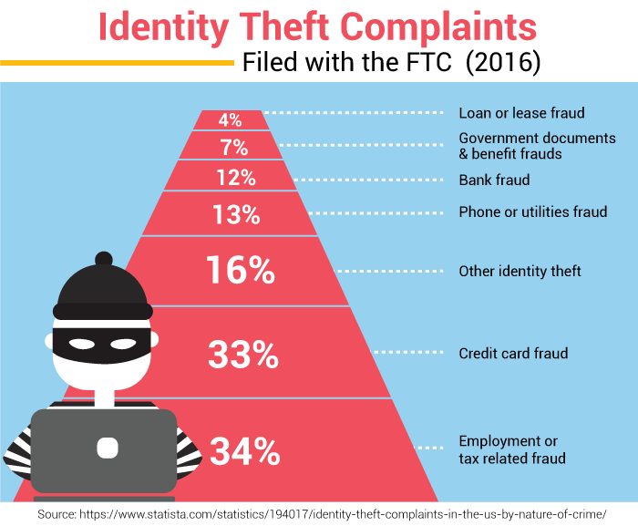 Identity Theft Complaints