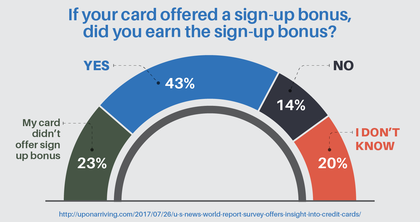 If your card offered a sign-up bonus, did you earn the sign-up bonus?