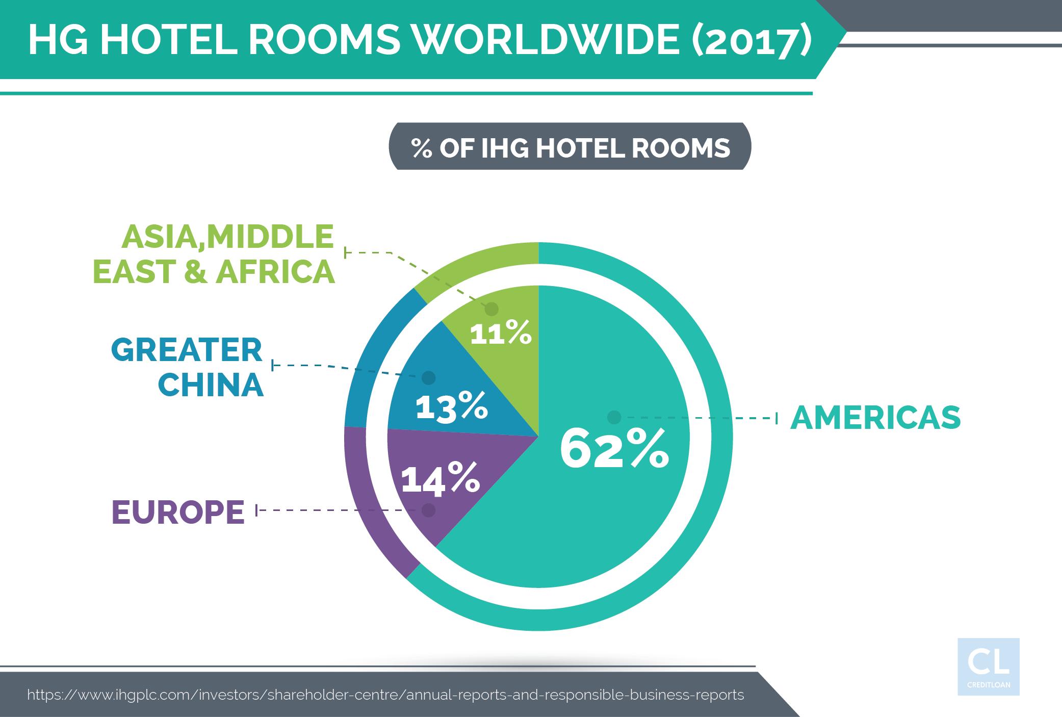 IHG Hotel Rooms Worldwide