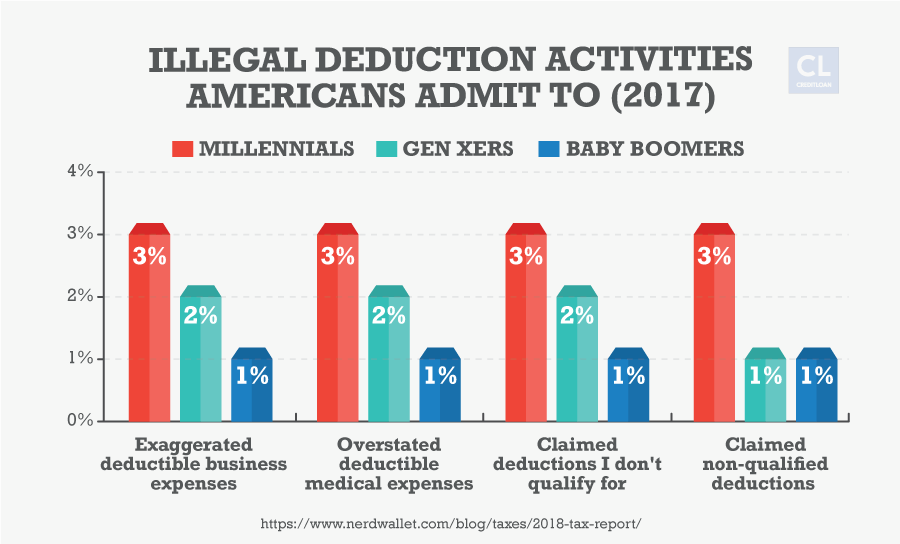 Illegal Deduction Activities Americans Admit To in 2017