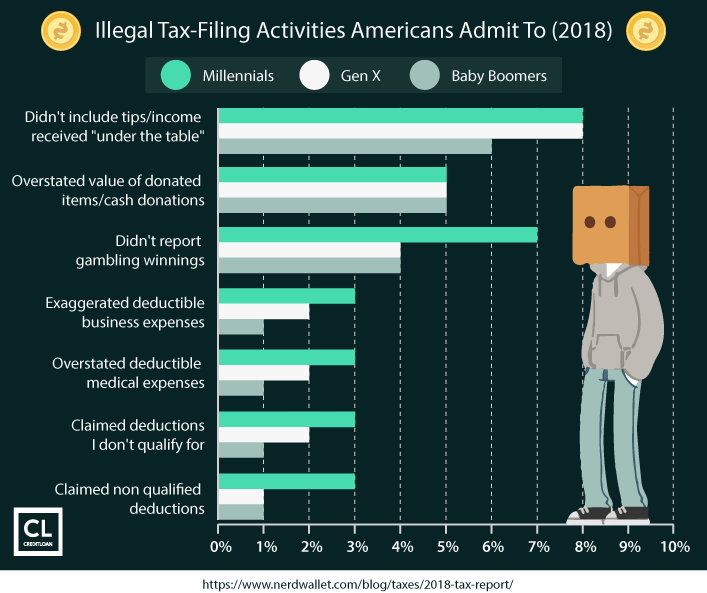 Illegal Tax-Filing Activities Americans Admit To (2018)