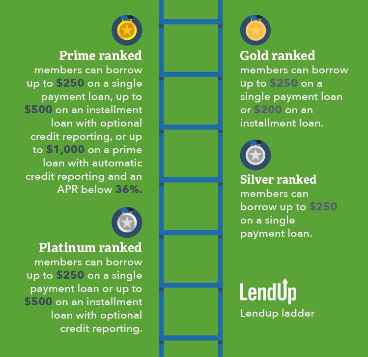LendUp Review 2017 - CreditLoan.com®