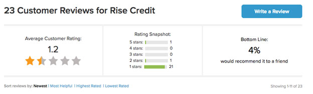 RISE Credit Review: A Solution for Emergency Cash ...